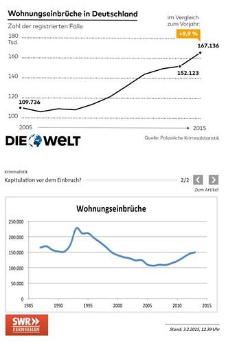 """Meine Statistik und ich: Wohnungseinbrüche, Die Welt vs. SWR • <a style=""""font-size:0.8em;"""" href=""""http://www.flickr.com/photos/77921292@N07/26494338236/"""" target=""""_blank"""">View on Flickr</a>"""